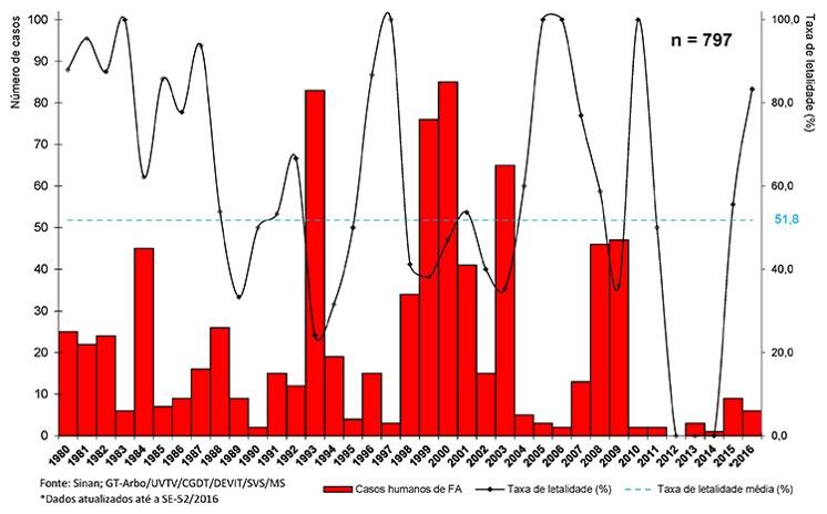 Número de casos humanos confirmados de febre amarela silvestre e a letalidade no Brasil, 1980 a 2016. Fonte: Ministério da Saúde, Portal da Saúde.