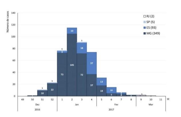 Distribuição temporal (por semana epidemiológica) dos casos confirmados de febre amarela notificados à SVS/MS a partir de 01 de dezembro de 2016 até 17 de março de 2017, segundo data de início de sintomas nos estados mais atingidos. Fonte: SVS/MS – informe especial febre amarela no Brasil, no. 01/2017.