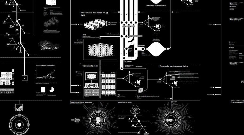 Anatomia de um sistema de inteligência artificial